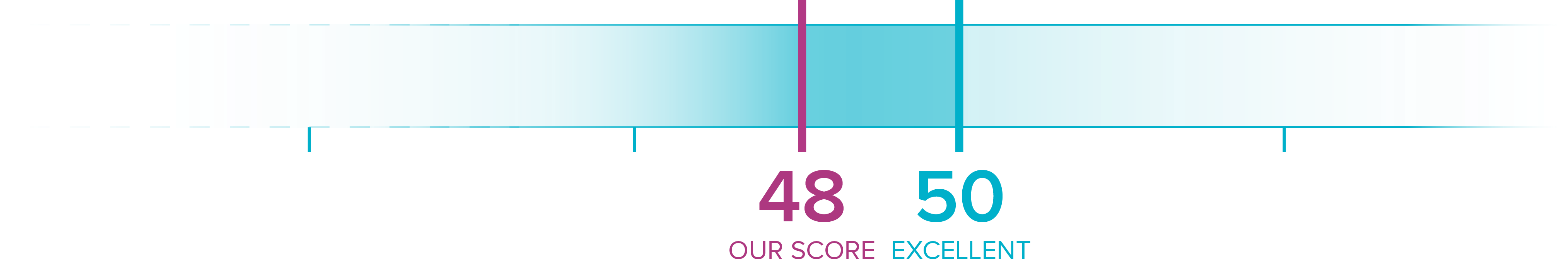 Cantarus Net Promoter Score® 2017